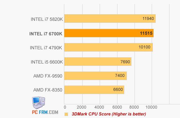 Intel Core i5-6600K i Core i7-6700K wydajnośc 3DMark Fire Strike CPU Score