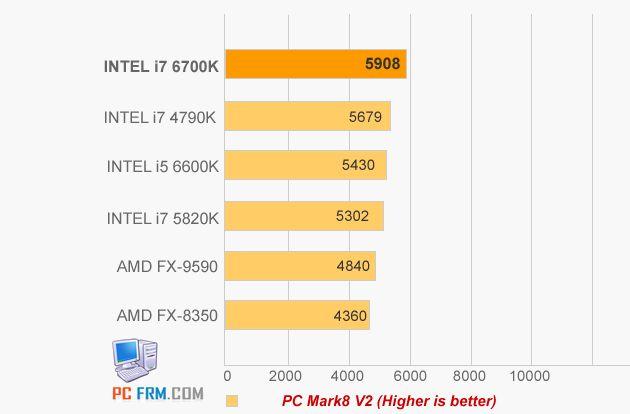 Intel Core i5-6600K i Core i7-6700K wydajnośc PCMark 8