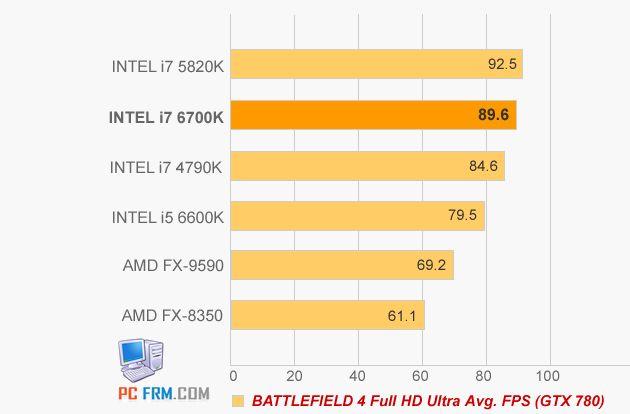 Intel Core i5-6600K i Core i7-6700K wydajność Battlefield 4