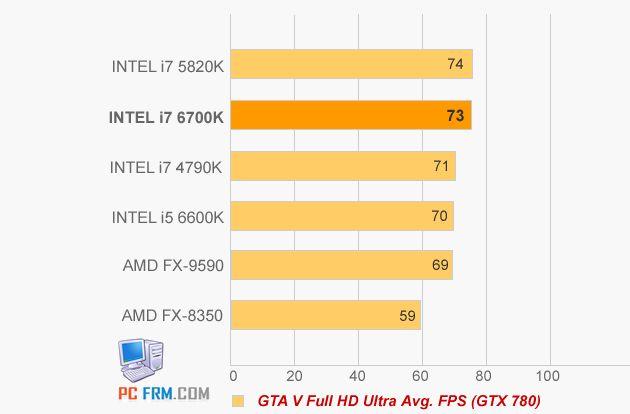 Intel Core i5-6600K i Core i7-6700K wydajność GTA V