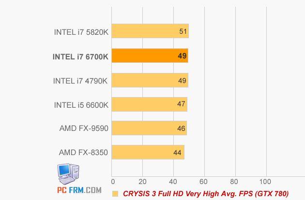 Intel Core i5-6600K i Core i7-6700K wydajność Crysis 3