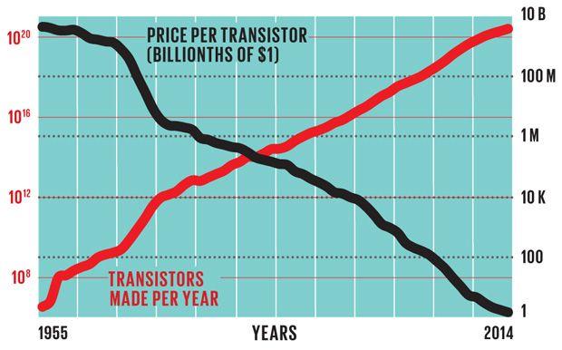Wykres przedstawiający cenę tranzystora (czarna linia) i ich roczną produkcję (czerwona linia)