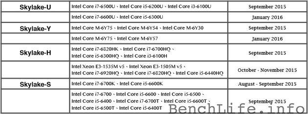 Intel Skylake - plany wydawnicze procesorów mobilnych i desktopowych