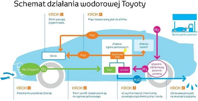 Toyota Mirai schemat
