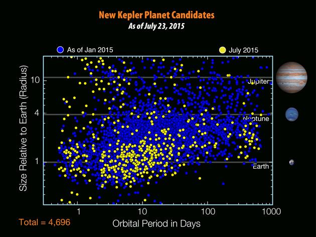 Kepler kandydatki na planety