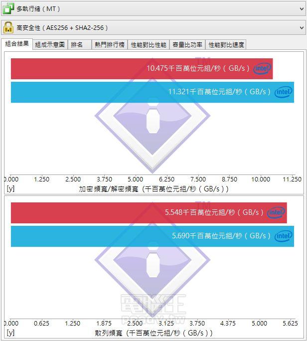 Intel Core i7-4790K i Core i7-6700K wydajność SiSoft Sandra