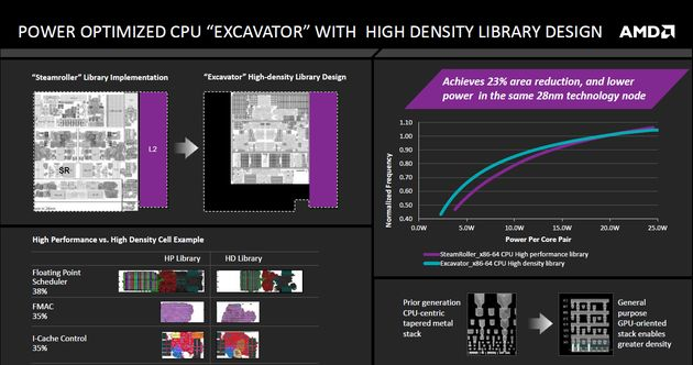 AMD APU Carrizo - rdzeń Excavator