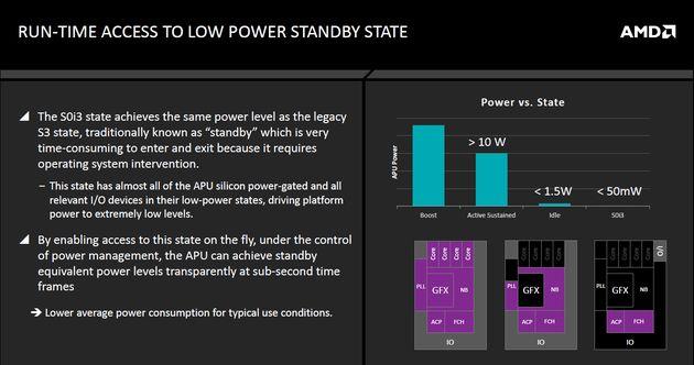 AMD APU Carrizo - standby