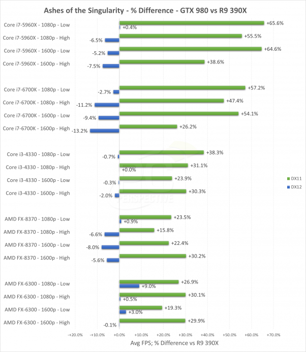 Ashes of the Singularity - porównanie wydajności kart GeForce GTX 980 i Radeon R9 390X w DirectX 11 i DirectX 12
