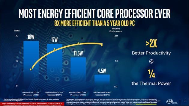 Intel Skylake - wzrost efektywności energetycznej