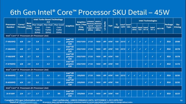 Intel Skylake - nowe modele mobilne