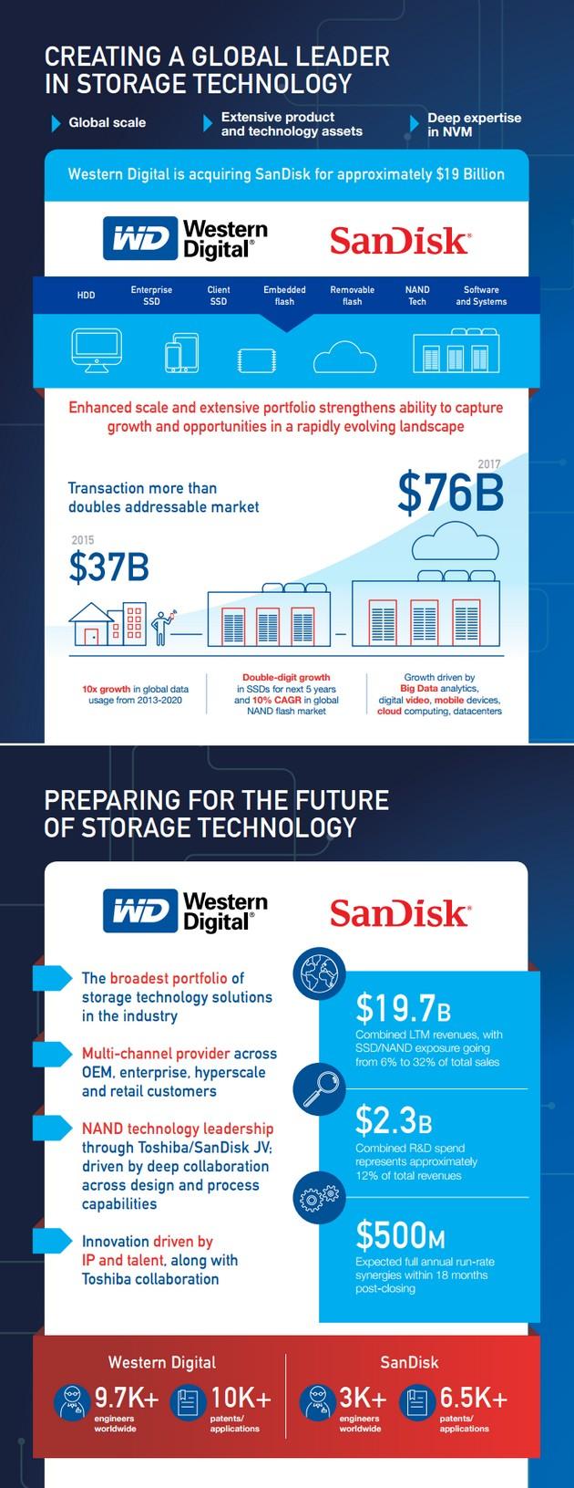 SanDisk WD infografika