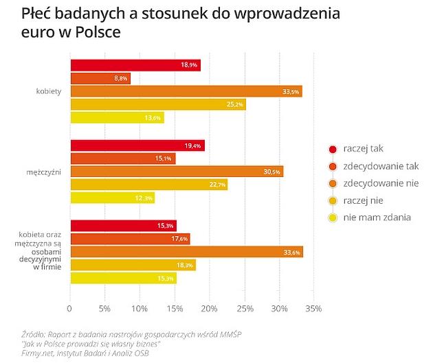 Stosunek do wprowadzenia euro w Polsce