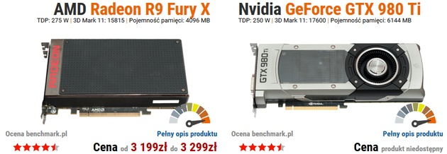 AMD Radeon R9 Fury X vs Nvidia GeForce GTX 980 Ti