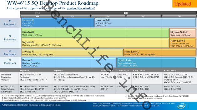 Intel - plan wydawniczy procesorów na 2016 rok