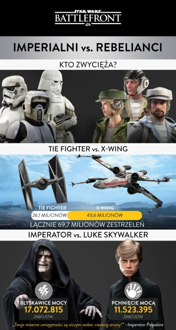 Star Wars: Battlefront infografika