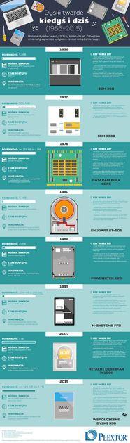 Historia dysków twardych HDD i SSD - infografika