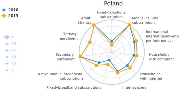 Ponad połowa ludzi na świecie bez dostępu do Internetu
