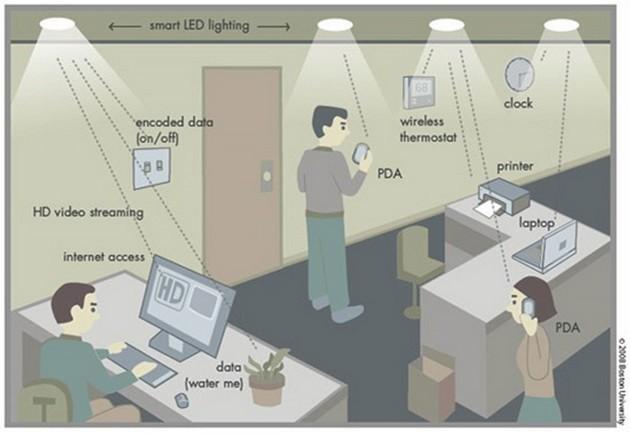 Li-Fi schemat