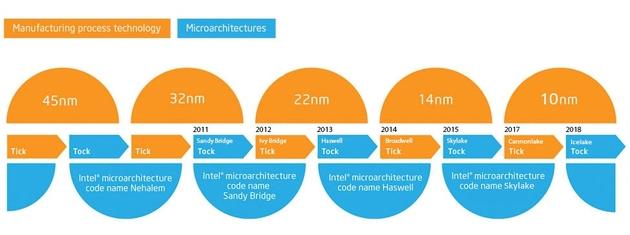 Intel TICK-TOCK schemat