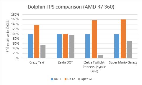 Dolphin - porównanie wydajności DirectX 11, DirectX 12 i OpenGL