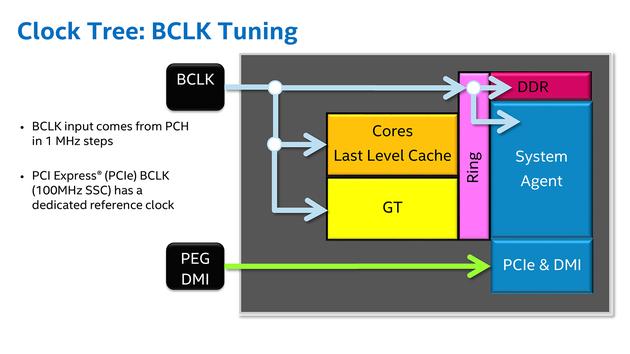 Intel Skylake - zegar BLCK