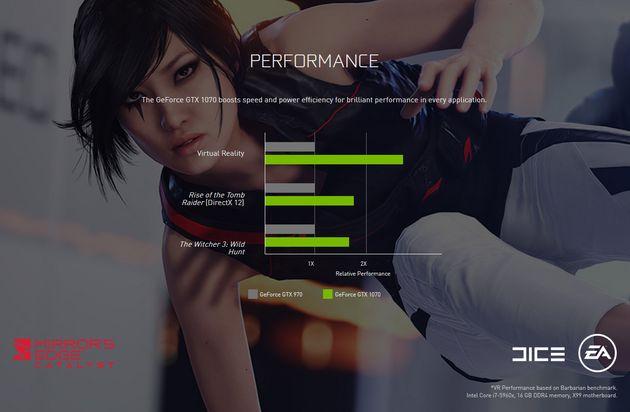 Nvidia GeForce GTX 970 vs GTX 1070 - porównanie wydajności