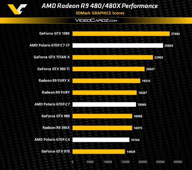 AMD Radeon RX 480 - wydajność w 3DMark 11