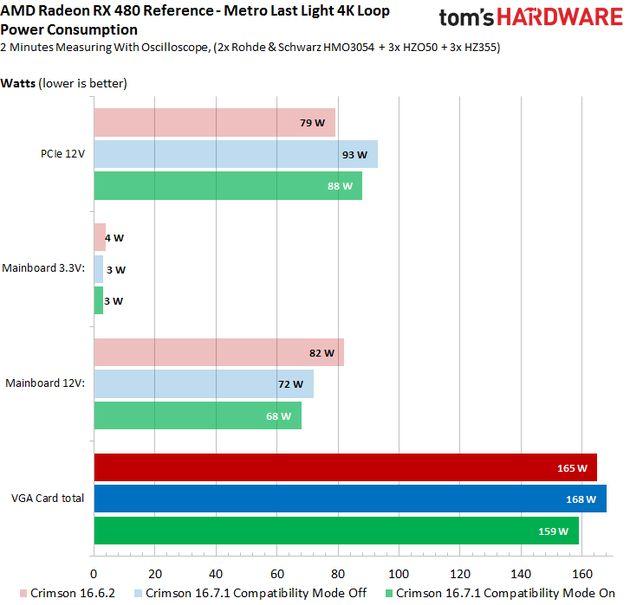 AMD Radeon RX 480 - pobór mocy na sterownikach Radeon Software Crimson Edition 16.7.1 Hotfix