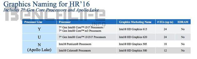 Intel Kaby Lake i Apollo Lake - układ graficzny