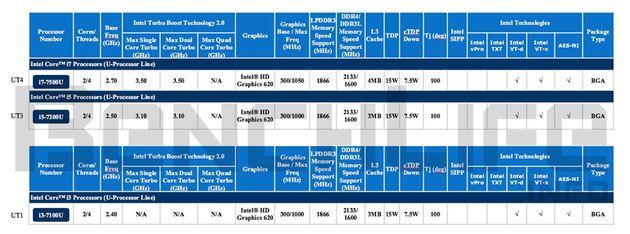 Intel Kaby Lake-U specyfikacja procesorów