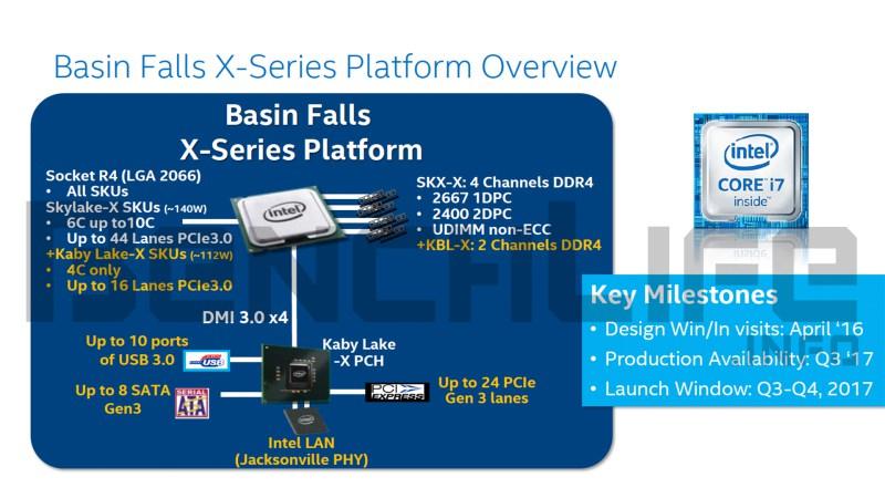 Intel LGA 2066 platforma