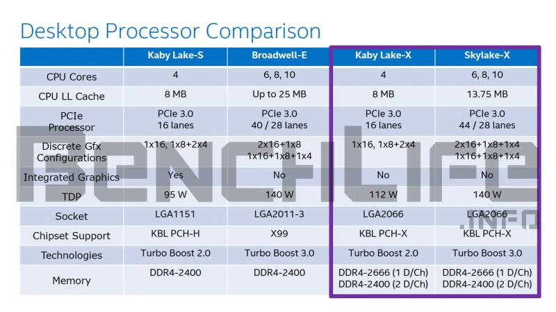 Porównanie platform Kaby Lake-S, Broadwell-E, Kaby Lake-X i Skylake-X