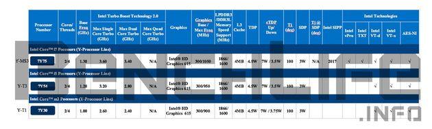 Intel Kaby Lake-Y specyfikacja procesorów