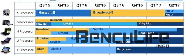 Intel plany wydawnicze procesorów