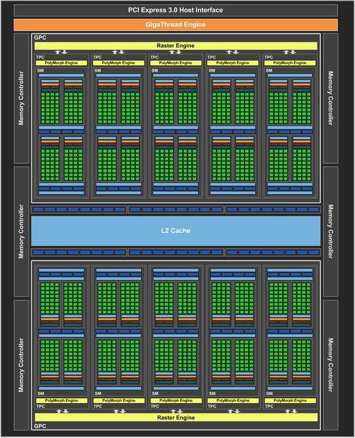Nvidia Pascal GP106 - schemat procesora graficznego