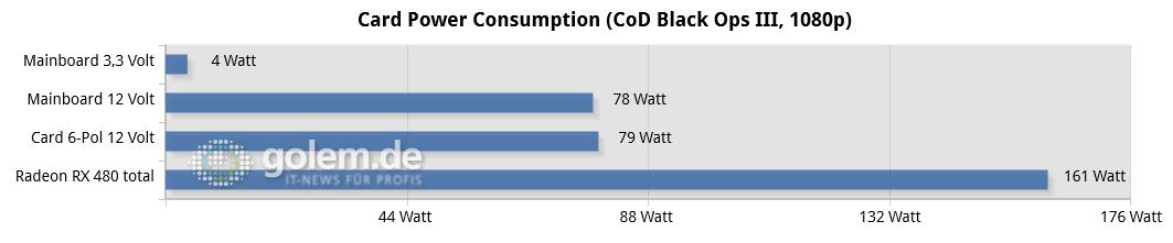 AMD Radeon RX 480 - pobór mocy