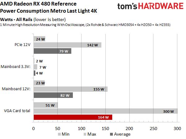 AMD Radeon RX 480 - pobór mocy Tom's Hardware
