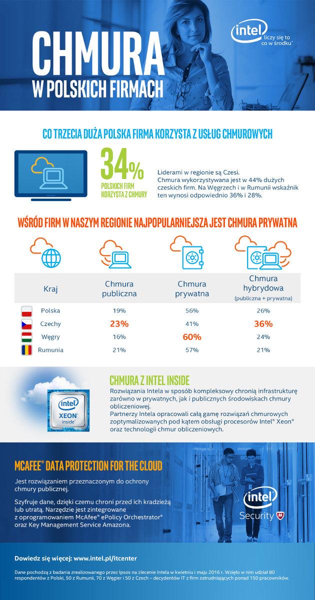 Intel chmura infografika