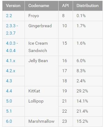 Android lipiec statystyki
