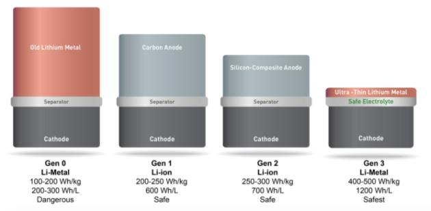 SolidEnergy baterie