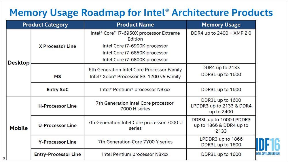 Wykorzystanie pamięci w poszczególnych platformach Intela