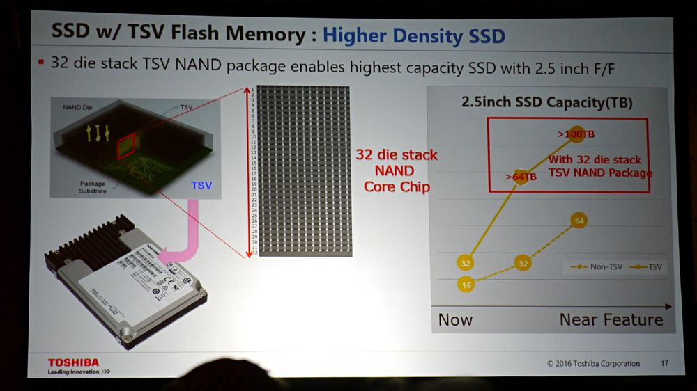 Toshiba - dysk 3D QLC NAND