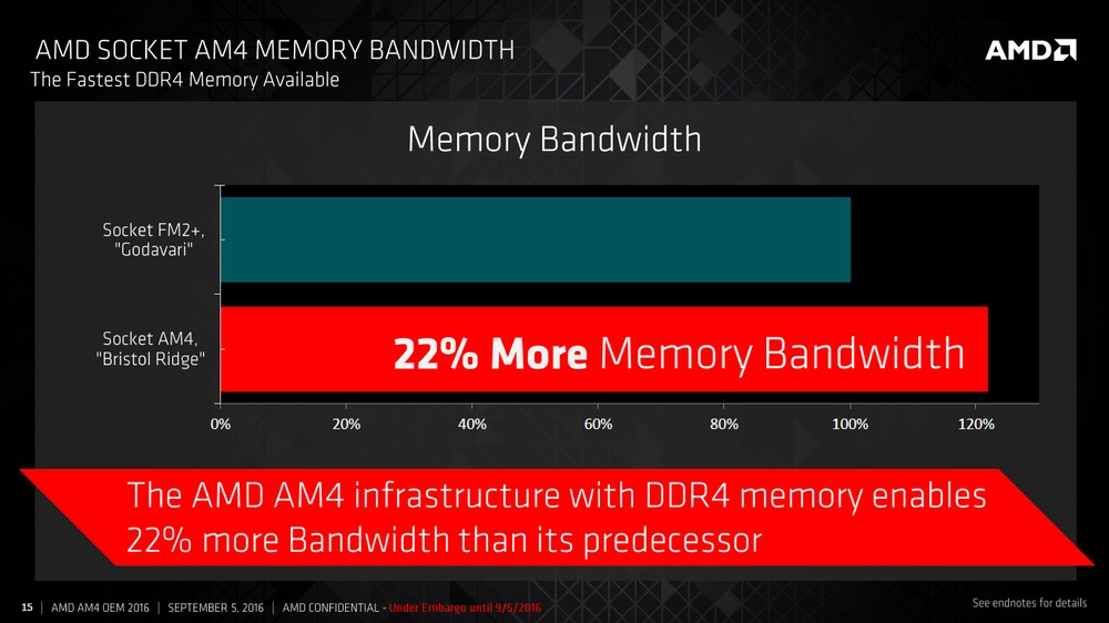 AMD APU Bristol Ridge