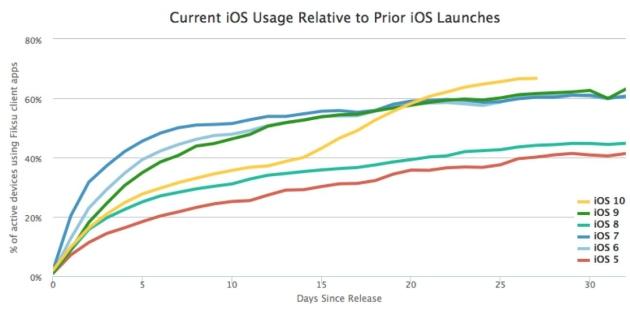 iOS 10 aktualizacja