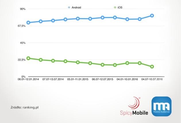 zainteresowanie iOS w Polsce spada