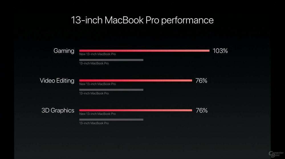 Apple MacBook Pro 13 - wydajność