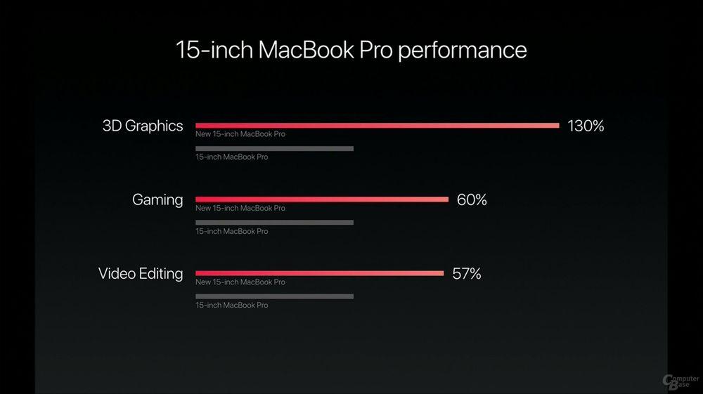 Apple MacBook Pro 15 - wydajność