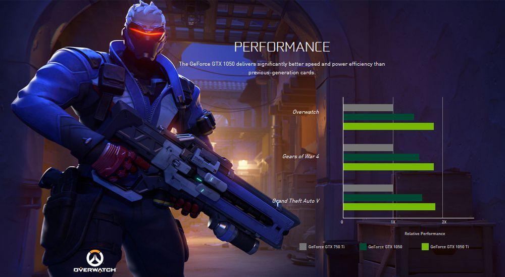 Nvidia GeForce GTX 1050 i GTX 1050 Ti wydajność