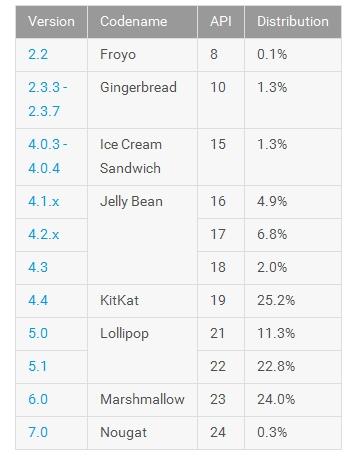 Android statystyki październik